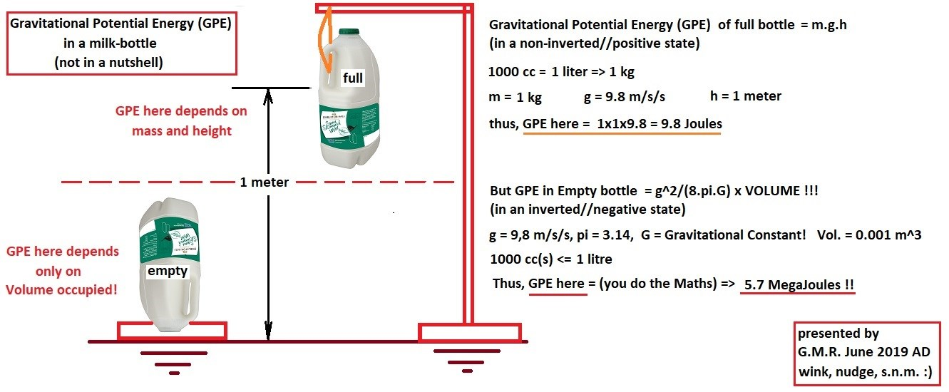 simplified G-Pot-Energy lesson