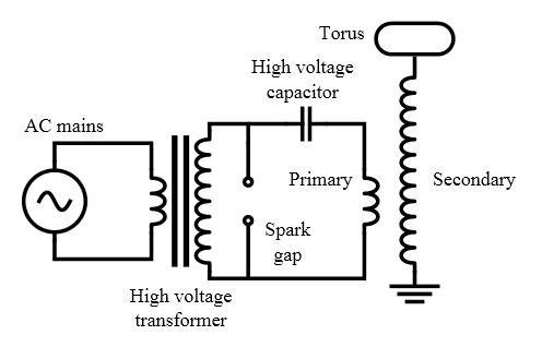 Nano Second Pulses